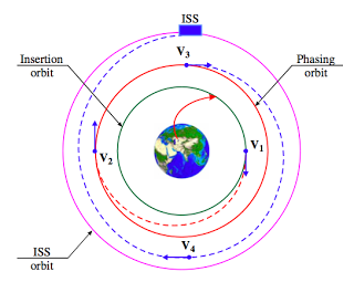 Técnica de acoplamiento de una Soyuz o Progress con la ISS en dos días mediante cuatro encendidos principales (Murtazin et al.). En el caso que nos ocupa se realizaron 3 encendidos.